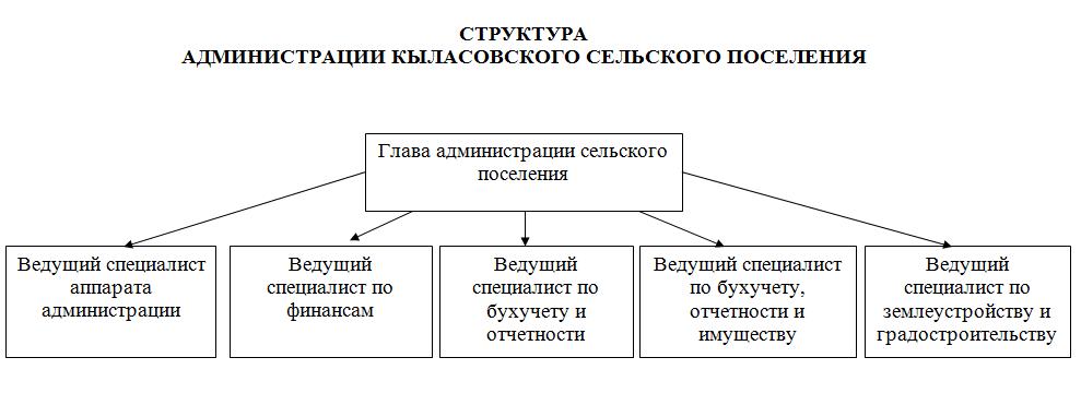 Должностная Инструкция Работников Администрации Сельского Совета